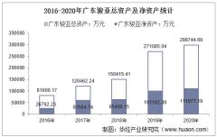 2016-2020年广东骏亚(603386)总资产、营业收入、营业成本、净利润及每股收益统计