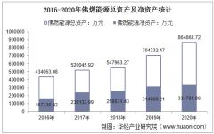 2016-2020年佛燃能源(002911)总资产、营业收入、营业成本、净利润及每股收益统计