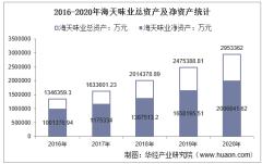 2016-2020年海天味业(603288)总资产、营业收入、营业成本、净利润及每股收益统计