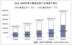 2016-2020年海大集团(002311)总资产、营业收入、营业成本、净利润及每股收益统计