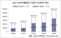2016-2020年博敏电子(603936)总资产、营业收入、营业成本、净利润及每股收益统计