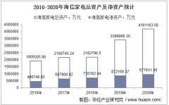 2016-2020年海信家电(000921)总资产、营业收入、营业成本、净利润及每股收益统计
