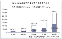 2016-2020年奥飞数据(300738)总资产、营业收入、营业成本、净利润及每股收益统计
