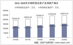 2016-2020年中核科技(000777)总资产、营业收入、营业成本、净利润及股本结构统计