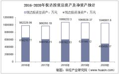 2016-2020年悦达投资(600805)总资产、营业收入、营业成本、净利润及股本结构统计