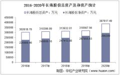 2016-2020年长海股份(300196)总资产、营业收入、营业成本、净利润及股本结构统计