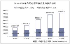 2016-2020年白云电器(603861)总资产、营业收入、营业成本、净利润及每股收益统计