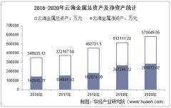 2016-2020年云海金属(002182)总资产、营业收入、营业成本、净利润及股本结构统计