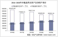 2016-2020年中航高科(600862)总资产、营业收入、营业成本、净利润及股本结构统计