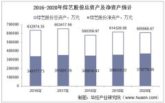 2016-2020年综艺股份(600770)总资产、营业收入、营业成本、净利润及股本结构统计
