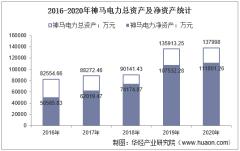 2016-2020年神马电力(603530)总资产、营业收入、营业成本、净利润及股本结构统计