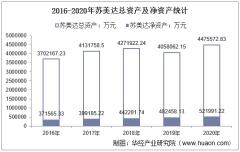 2016-2020年苏美达(600710)总资产、营业收入、营业成本、净利润及股本结构统计
