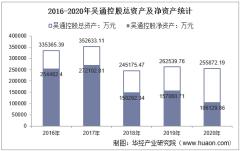 2016-2020年吴通控股(300292)总资产、营业收入、营业成本、净利润及股本结构统计