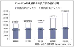 2016-2020年亚威股份(002559)总资产、营业收入、营业成本、净利润及股本结构统计