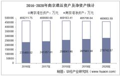2016-2020年南京港(002040)总资产、营业收入、营业成本、净利润及股本结构统计