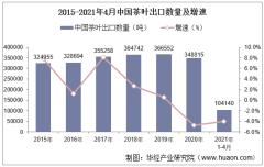 2021年4月中国茶叶出口数量、出口金额及出口均价统计