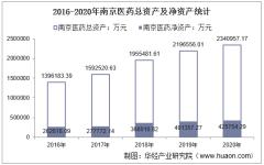 2016-2020年南京医药(600713)总资产、营业收入、营业成本、净利润及每股收益统计