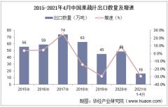 2021年4月中国果蔬汁出口数量、出口金额及出口均价统计
