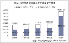 2016-2020年麦迪科技(603990)总资产、总负债、营业收入、营业成本及净利润统计