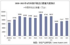 2021年4月中国手机出口数量、出口金额及出口均价统计