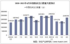 2021年4月中国机床出口数量、出口金额及出口均价统计