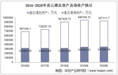 2016-2020年连云港(601008)总资产、营业收入、营业成本、净利润及股本结构统计