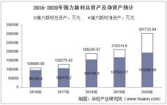 2016-2020年强力新材(300429)总资产、总负债、营业收入、营业成本及净利润统计