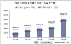 2016-2020年聚杰微纤(300819)总资产、营业收入、营业成本、净利润及每股收益统计