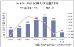 2021年4月中国粮食出口数量、出口金额及出口均价统计