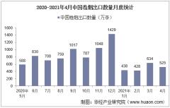 2021年4月中国卷烟出口数量、出口金额及出口均价统计