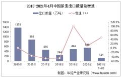 2021年4月中国尿素出口数量、出口金额及出口均价统计