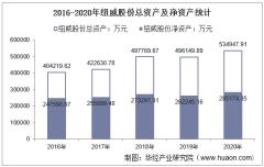 2016-2020年纽威股份(603699)总资产、总负债、营业收入、营业成本及净利润统计