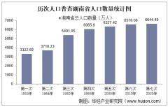 第七次人口普查湖南省人口数量、人口结构及老龄化程度排名