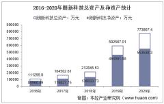2016-2020年朗新科技(300682)总资产、总负债、营业收入、营业成本及净利润统计