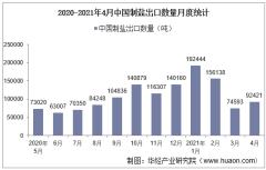 2021年4月中国制盐出口数量、出口金额及出口均价统计