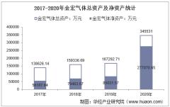 2017-2020年金宏气体(688106)总资产、总负债、营业收入、营业成本及净利润统计