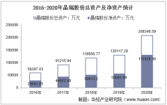 2016-2020年晶瑞股份(300655)总资产、营业收入、营业成本、净利润及每股收益统计