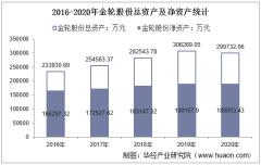 2016-2020年金轮股份(002722)总资产、总负债、营业收入、营业成本及净利润统计