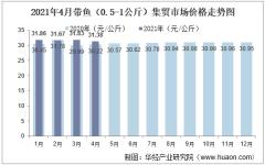 2021年4月带鱼(0.5-1公斤)集贸市场价格走势及增速分析
