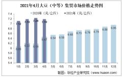 2021年4月大豆(中等)集贸市场价格走势及增速分析