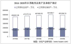 2016-2020年江苏阳光(600220)总资产、营业收入、营业成本、净利润及股本结构统计