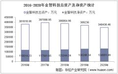 2016-2020年金智科技(002090)总资产、总负债、营业收入、营业成本及净利润统计