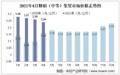 2021年4月粳稻(中等)集贸市场价格走势及增速分析