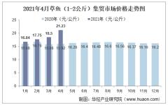 2021年4月草鱼(1-2公斤)集贸市场价格走势及增速分析