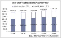 2016-2020年金陵药业(000919)总资产、总负债、营业收入、营业成本及净利润统计