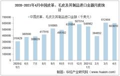 2021年4月中国皮革、毛皮及其制品进口金额情况统计