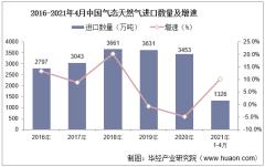 2021年4月中国气态天然气进口数量、进口金额及进口均价统计