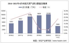 2021年4月中国天然气进口数量、进口金额及进口均价统计