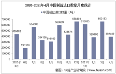2021年4月中国制盐进口数量、进口金额及进口均价统计