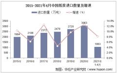 2021年4月中国纸浆进口数量、进口金额及进口均价统计
